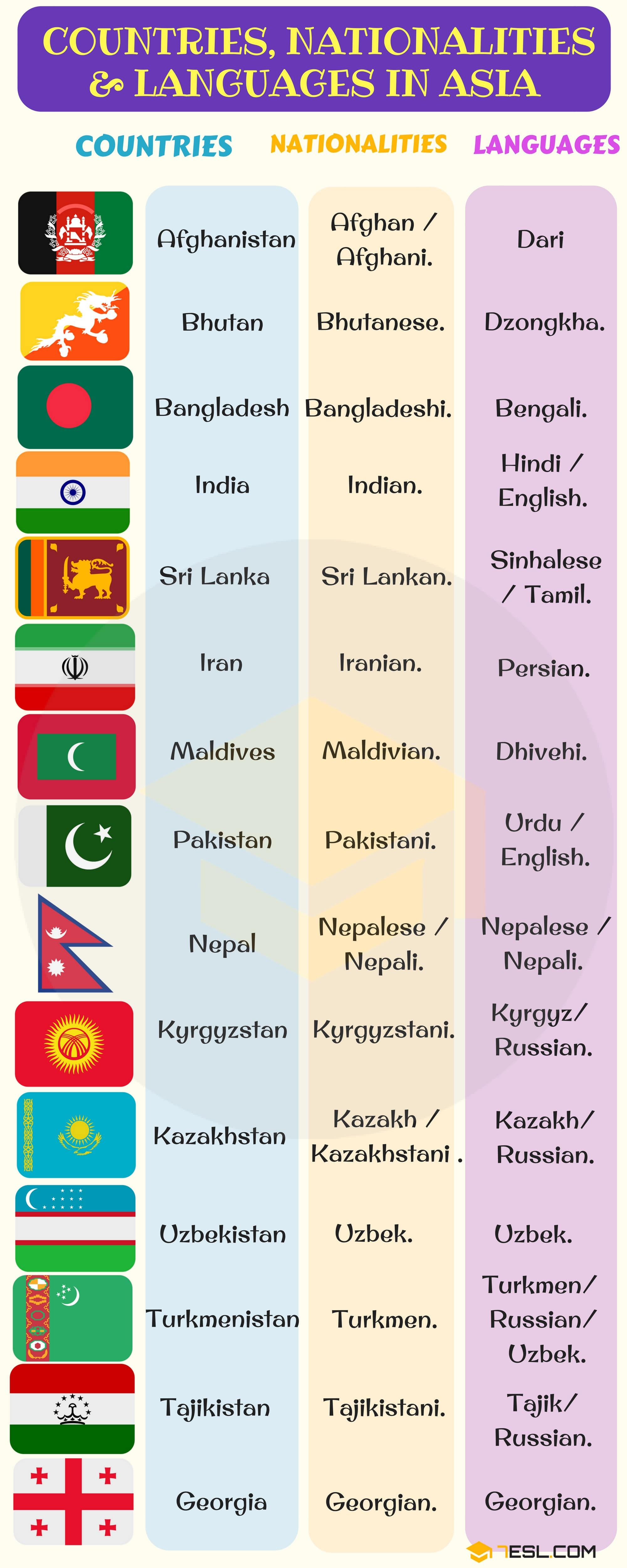 English Vocabulary Countries Nationalities And Languages 7 E S L Learn English Words Learn English Teaching Vocabulary