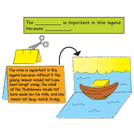 Why Is It Important To Have A Lesson Plan Guided Reading Lesson