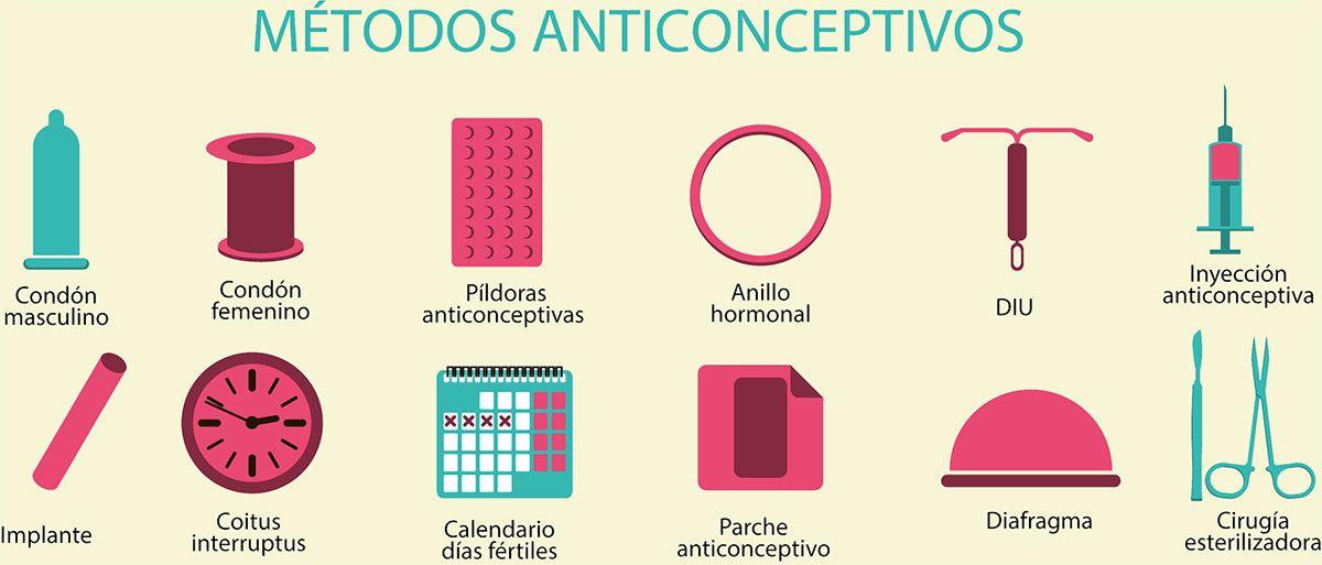 Pin En Metodos Anticonceptivos