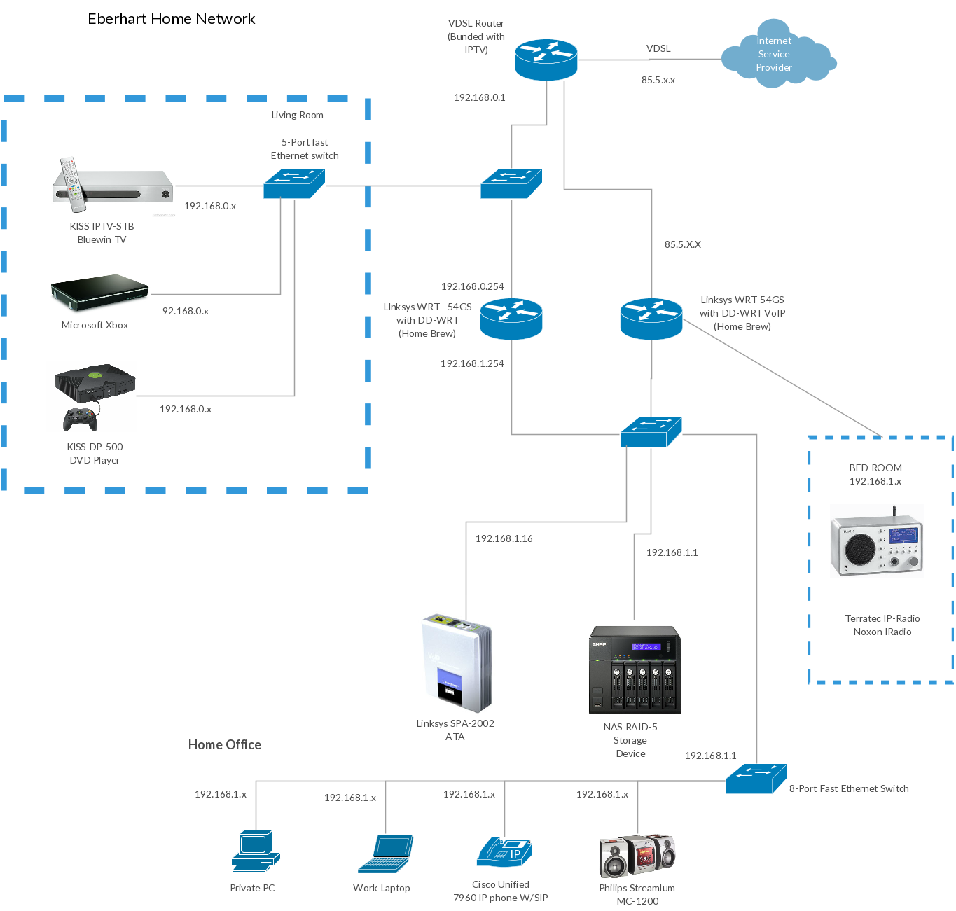Cisco templates to get you started right away cisco network eberharts prize winning home network cisco network diagram example template ccuart Choice Image