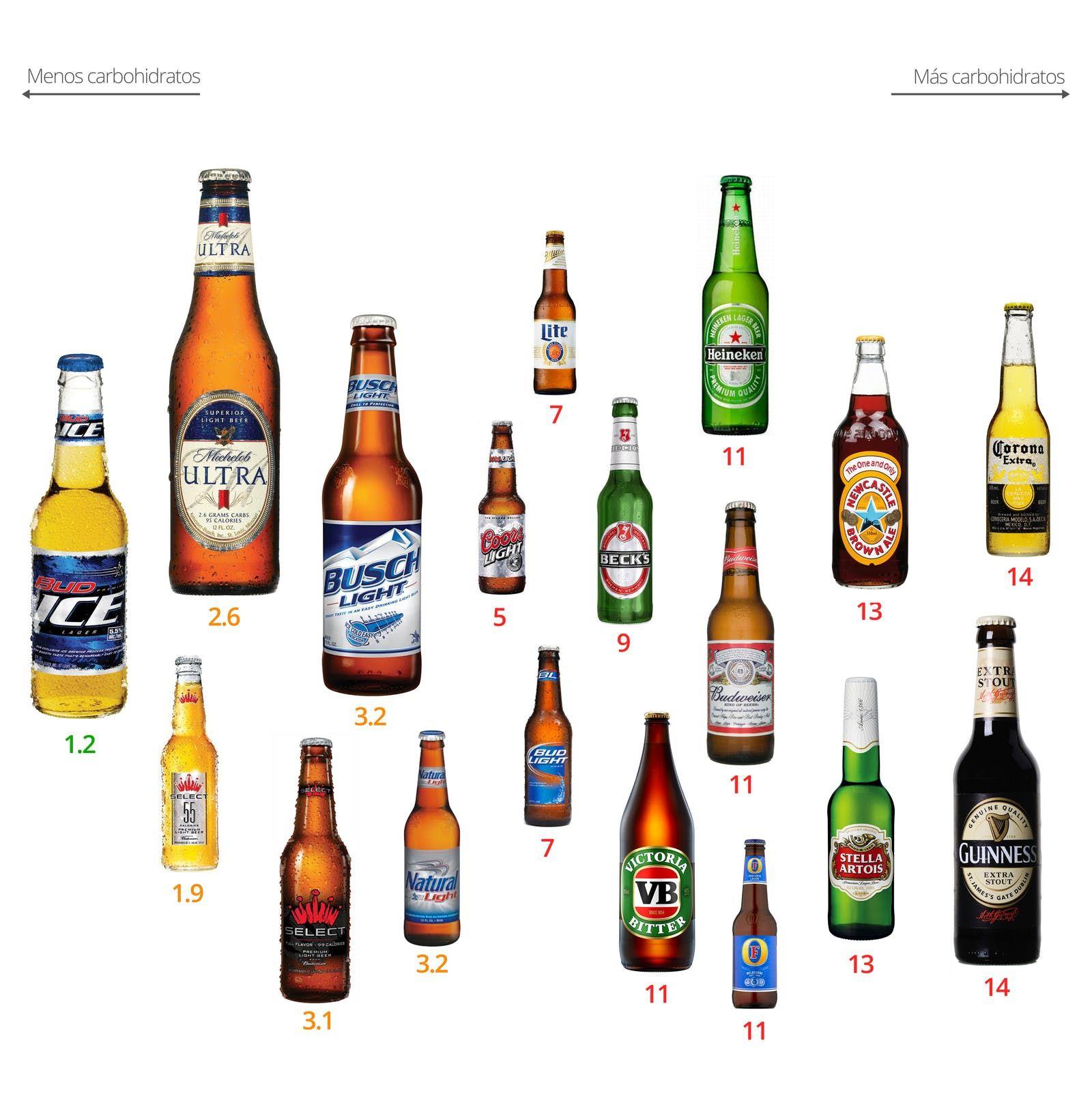 bebidas alcohólicas que puede tener en una dieta cetosis