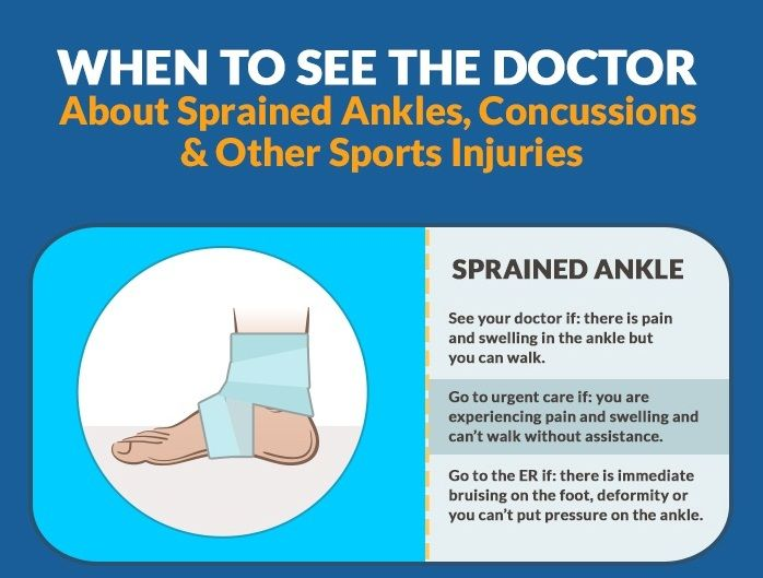 When To See The Doctor About Sprained Ankles Concussions Other