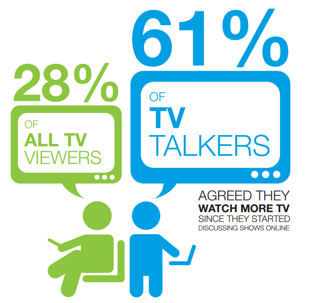 Social is driving viewers back to TV. The need for online conversation, as social media matures, is actually attracting highly engaged viewers back to TV.