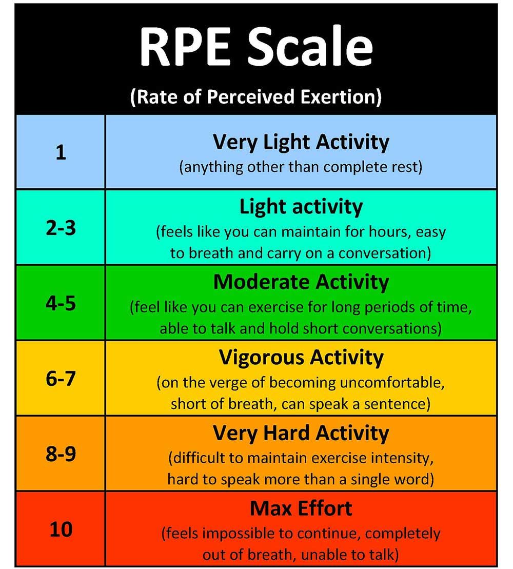 RateOfPerceivedExertionScaleJpg   ReasoningLogic