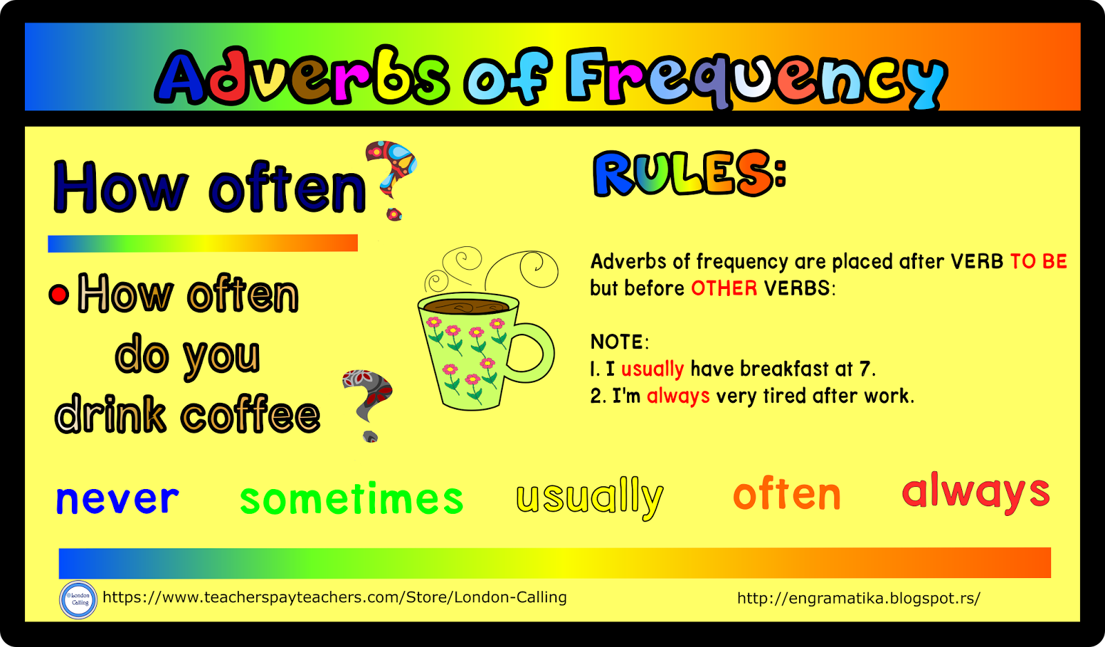 English Grammar Adverbs Of Frequency Poster