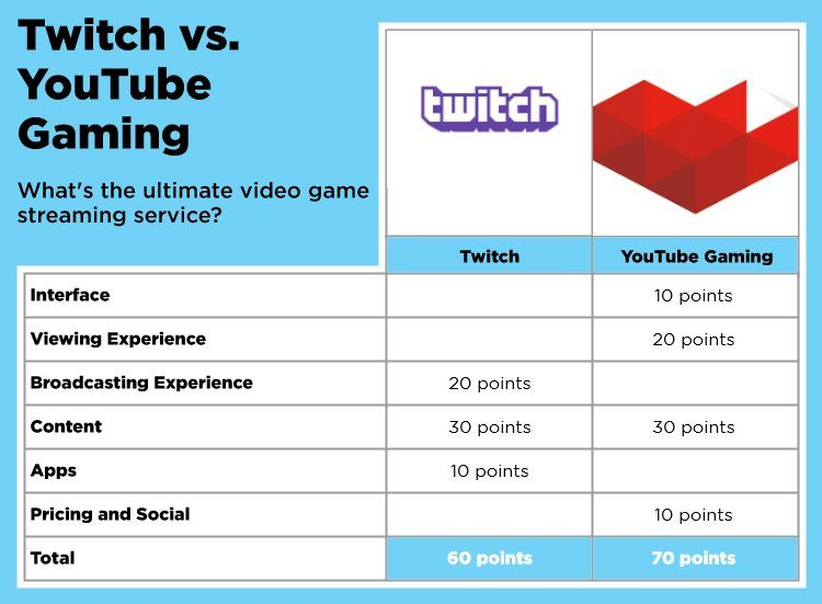 Twitch vs. YouTube Gaming: Ultimate Streaming Showdown | TWITCH