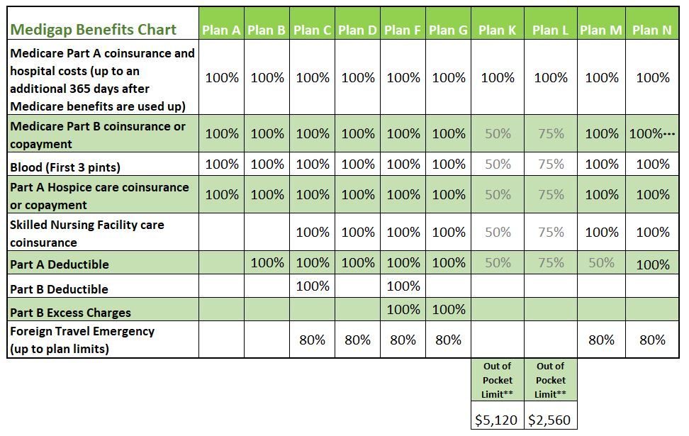 Medicare Supplement Plans Comparison Chart Compare Medicare