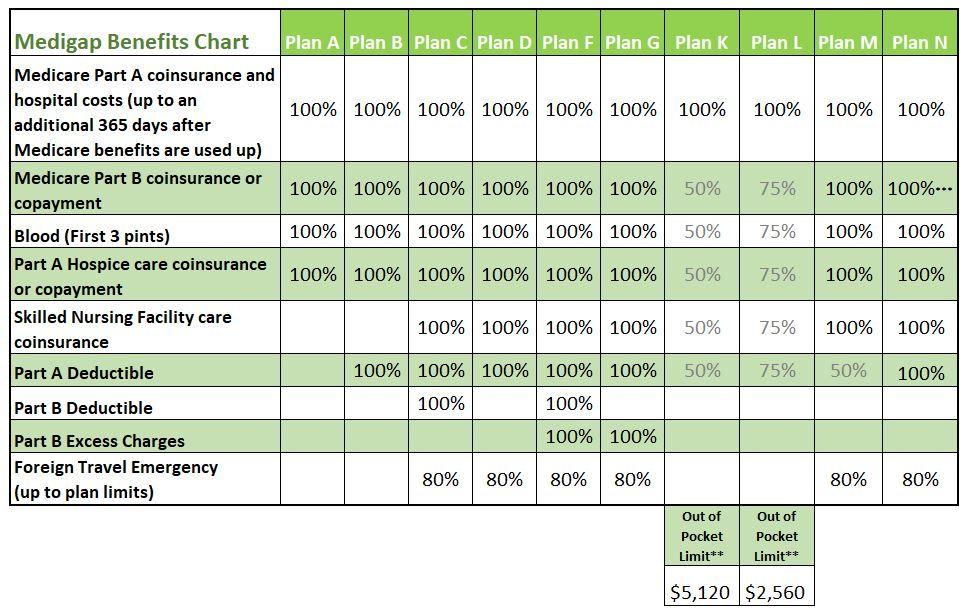 Medicare supplement plans comparison chart medicare