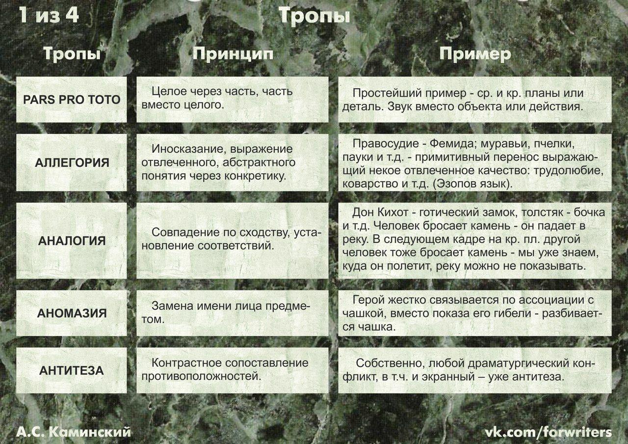 Тропы (А.С.Каминский) | Написание книги, Советы писателям ...