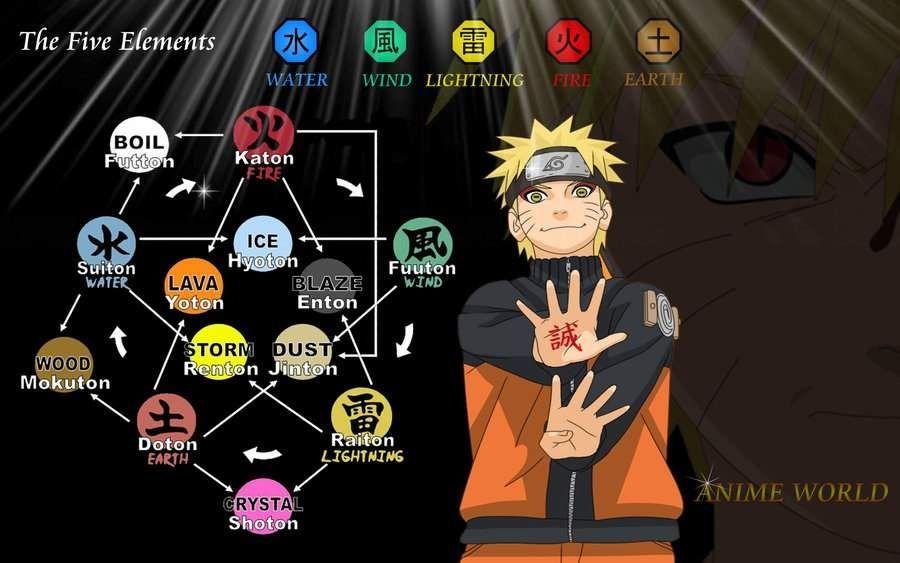 Resultado De Imagen Para Naruto Element Naruto Facts Anime Naruto