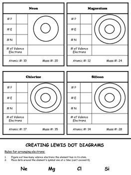 electron dot diagram worksheet middle school swim lane in ppt atomic structure science project pinterest