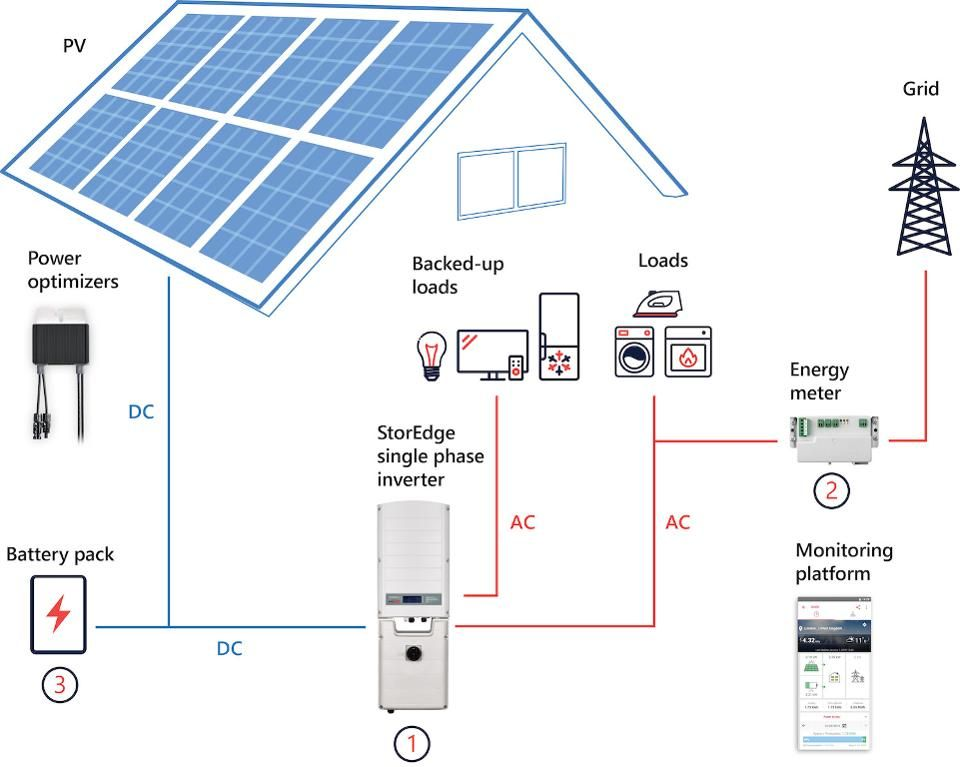 Creating Energy Independence With Solar Panels And Storage Battery Systems In The Home In 2020 Energy Independence Solar Energy System Solar Panels