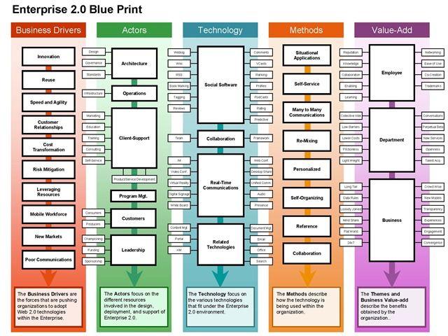 enterprise 20 u2026 itu0027s this simple, see Social business - new blueprint architecture enterprise