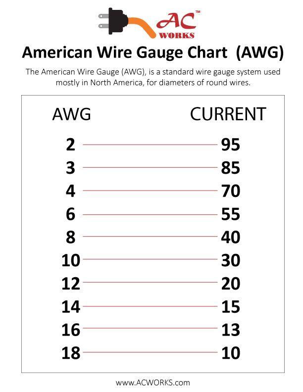 Ac Wire Gauge Amp Chart