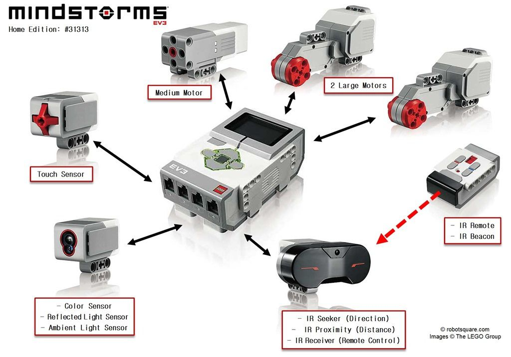 12 Mindstorms Ideas Lego Lego Mindstorms Lego Technic