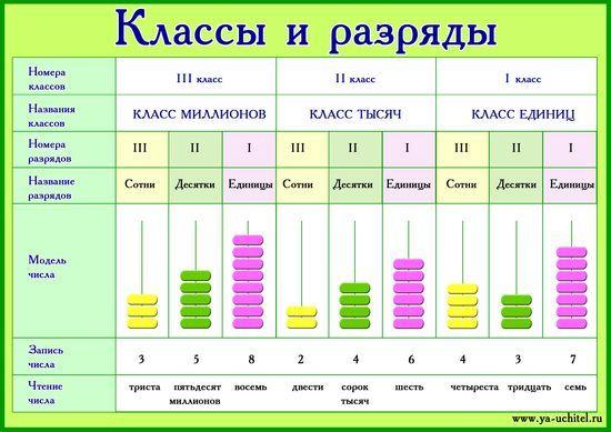 """Плакат по математике """"Классы и разряды"""" - Наглядные ..."""
