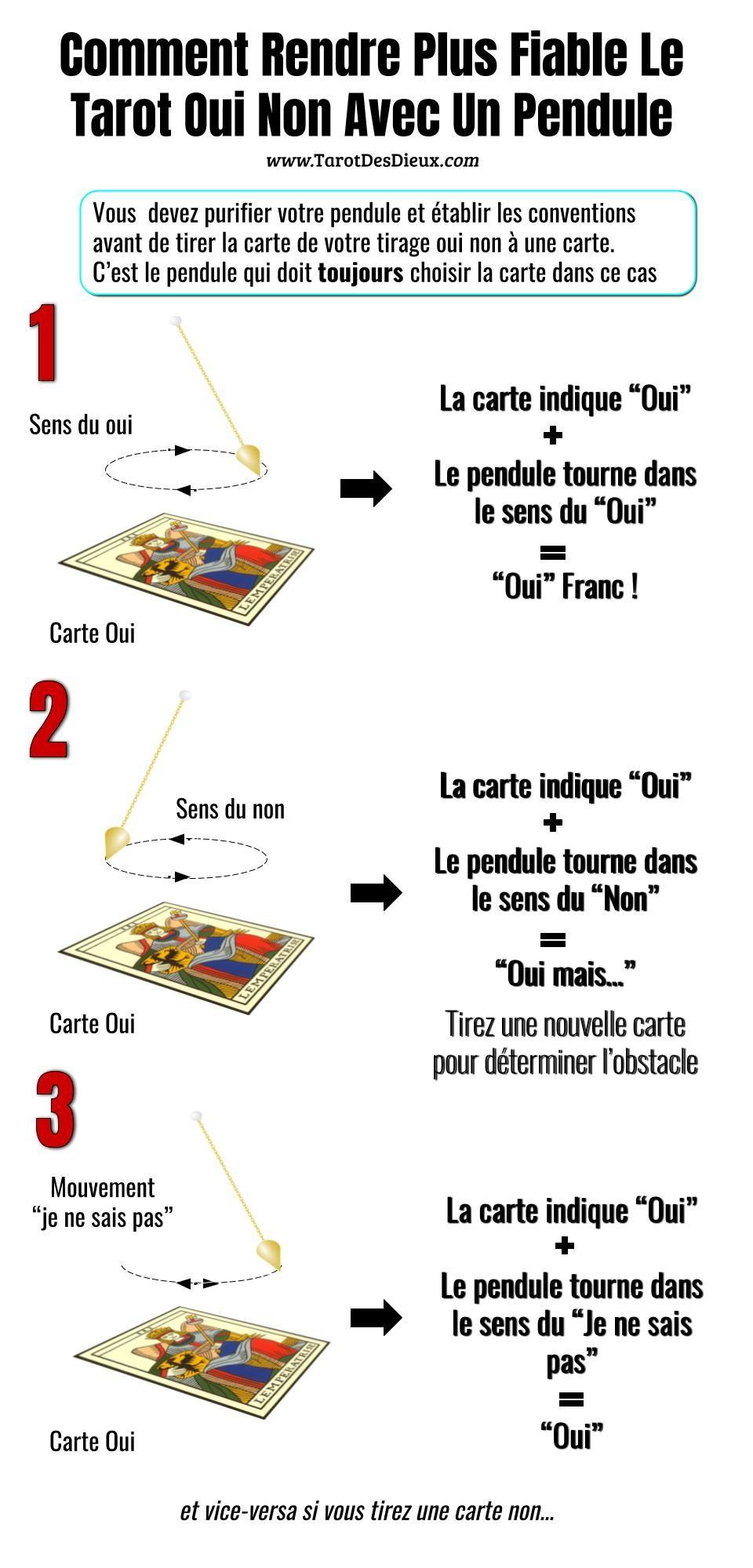 Comment Rendre Plus Fiable Le Tarot Oui Non Avec Un Pendule Tarot Oui Non Tarot Pendule
