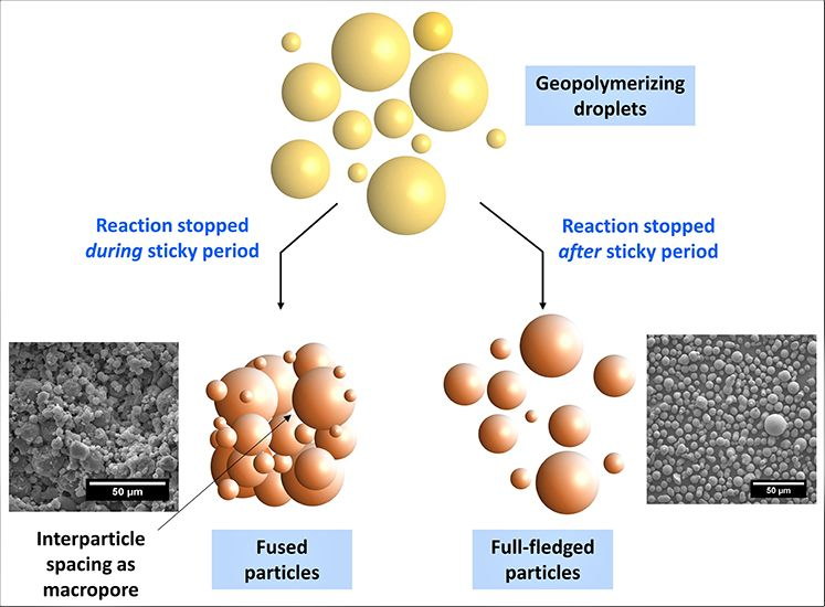 Enhancing The Porosity And Surface Area Of Geopolymers Advances In Engineering In 2020 Porosity Chemical Analysis Engineering