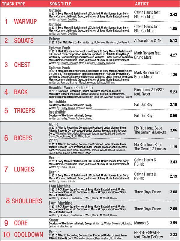 Les Mills BodyPump 95 Tracklist | fit | Body pump workout, Grit