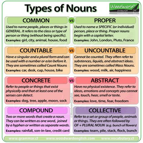 Types Of Nouns In English  Common Proper Countable Uncountable  Types Of Nouns In English  Common Proper Countable Uncountable  Concrete Abstract Compound And Collective Nouns