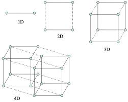 Resultado de imagen para cuarta dimension einstein | 4 dimension ...