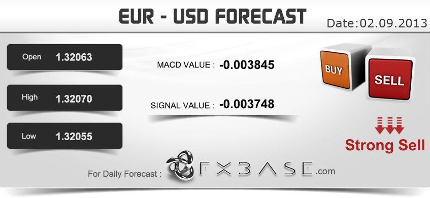 Eurusd daily forex prediction 02092013 httpfxbase