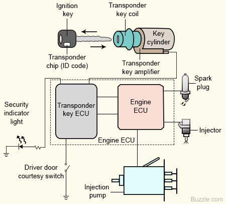 Engine Immobilizer: An Intelligent Anti-theft System for ...