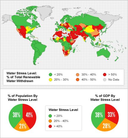 What Is The Future Of Water World Water Water Smart Water