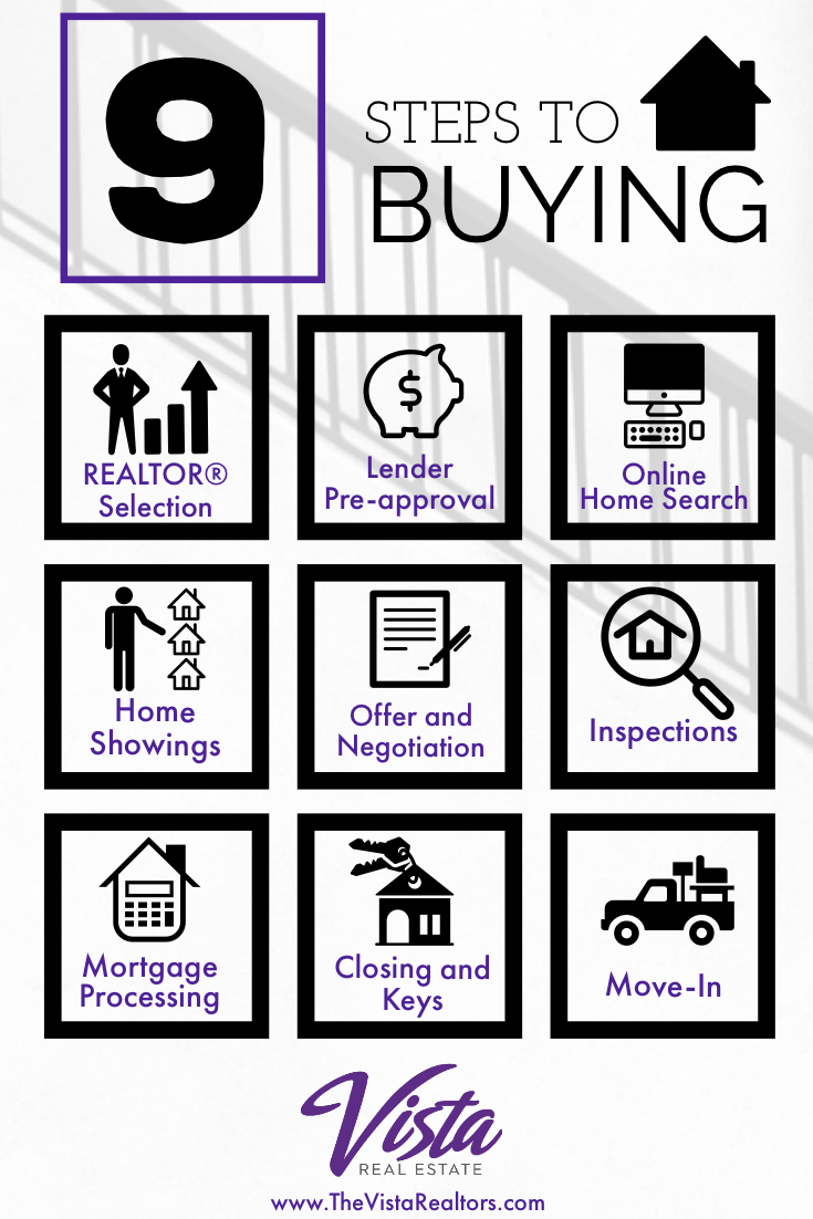 Ever Wondered What The 9 Steps To Buying A House Are Vista Real Estate Has Laid Them Out Directly For You Contact A Vist Home Buying Stuff To Buy Real Estate