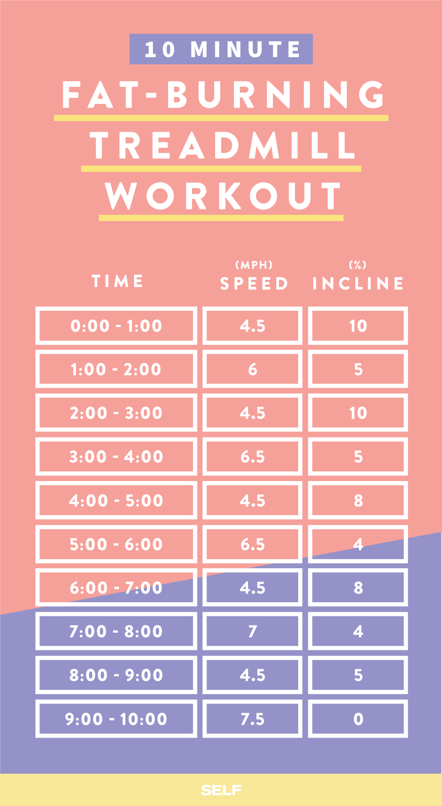 Image result for treadmill workouts