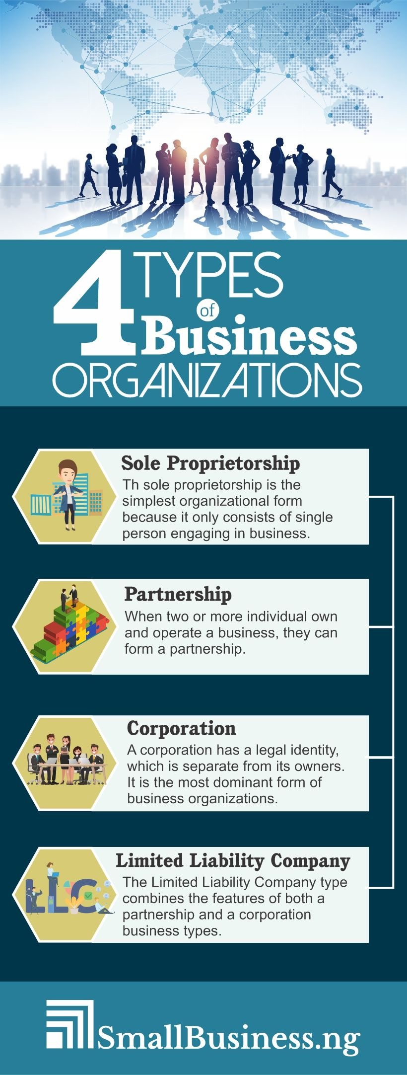 Types of Business Organizations in 2020 Business