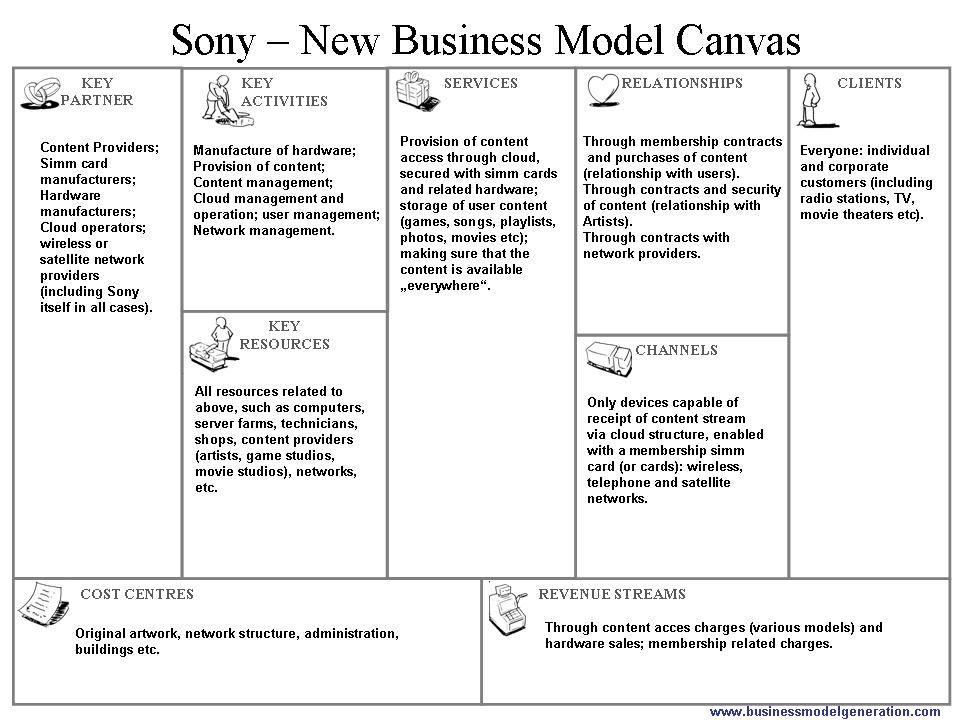 Sony Corporation New Business Model Canvas Proposal Business Model Canvas Business Model Example Business Model Canvas Examples