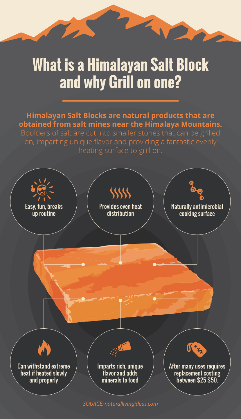 Grilling On A Himalayan Salt Block How To Use And Clean Your Newest Grilling Tool Himalayan Salt Block Recipes Salt Block Cooking Himalayan Salt Block