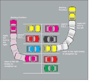 90 Degree Diagram Chevy Cobalt Stereo Wiring Parking Driving Tips Test Cars