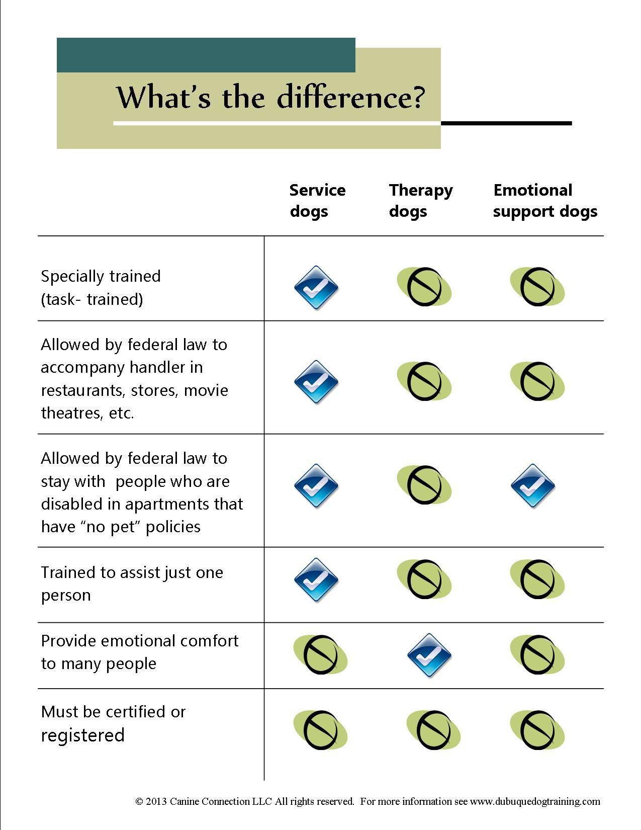 While ESA's and Therapy Dogs are subject to different