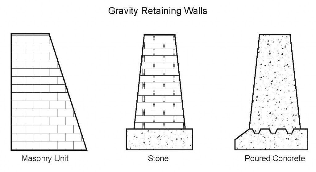 Engineering Support Retaining Wall Retaining Wall Design