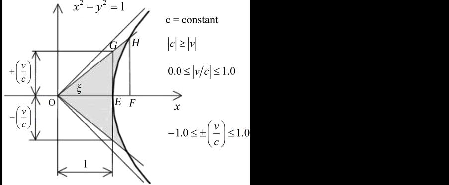 Image result for lorentz transformation hyperbolic