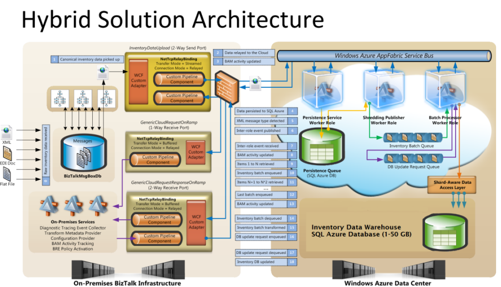 expert cloud enterprise architecture available today to