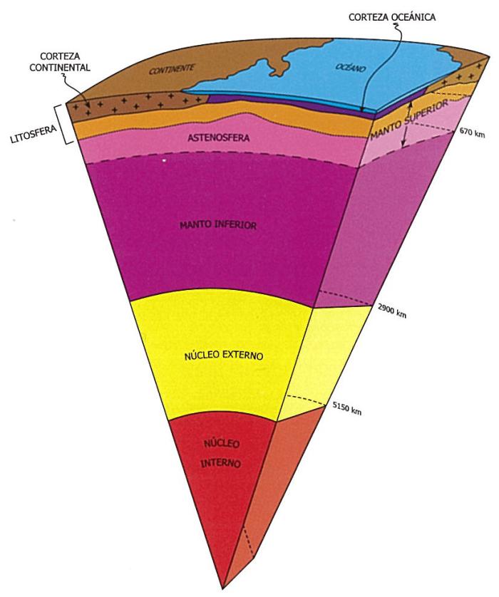 El Núcleo Externo Es La Parte Líquida Del Centro De La Tierra Enseñanza De La Geografía Capas De La Tierra Ciencias De La Tierra