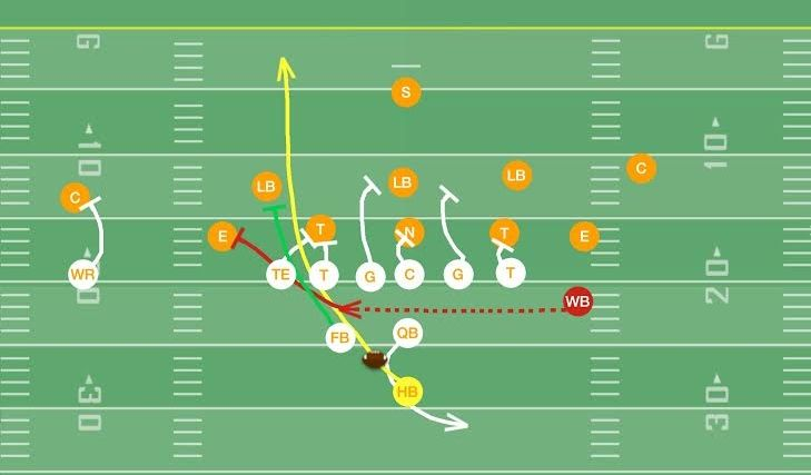Power Play Pistol Formation Offset Tackle Football Flag