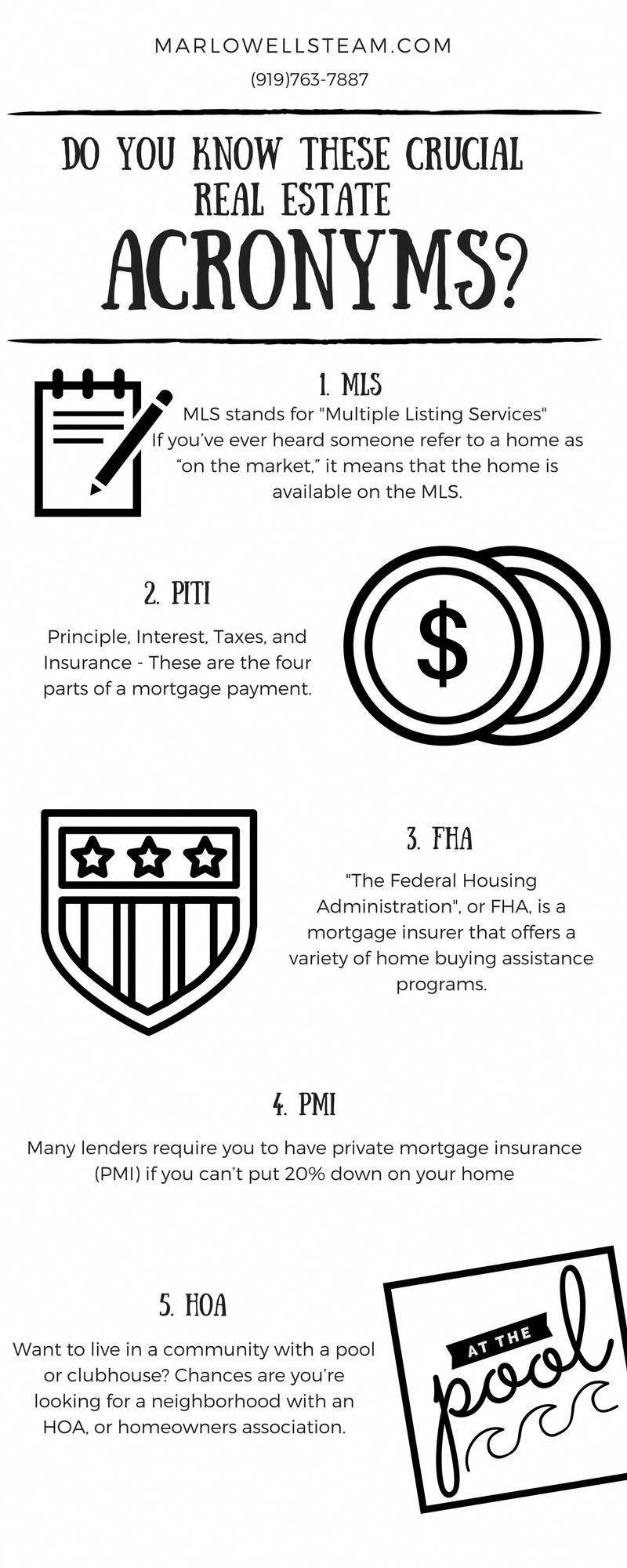 Do you know these crucial real estate acronyms