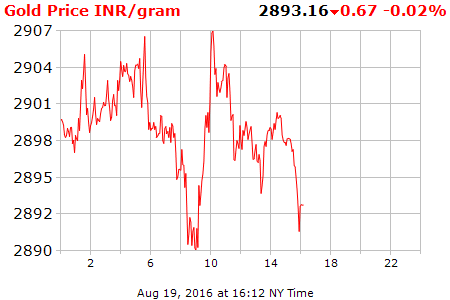 Gold Price Per Gram 24 Hour 0135 Comex Real Time Futures