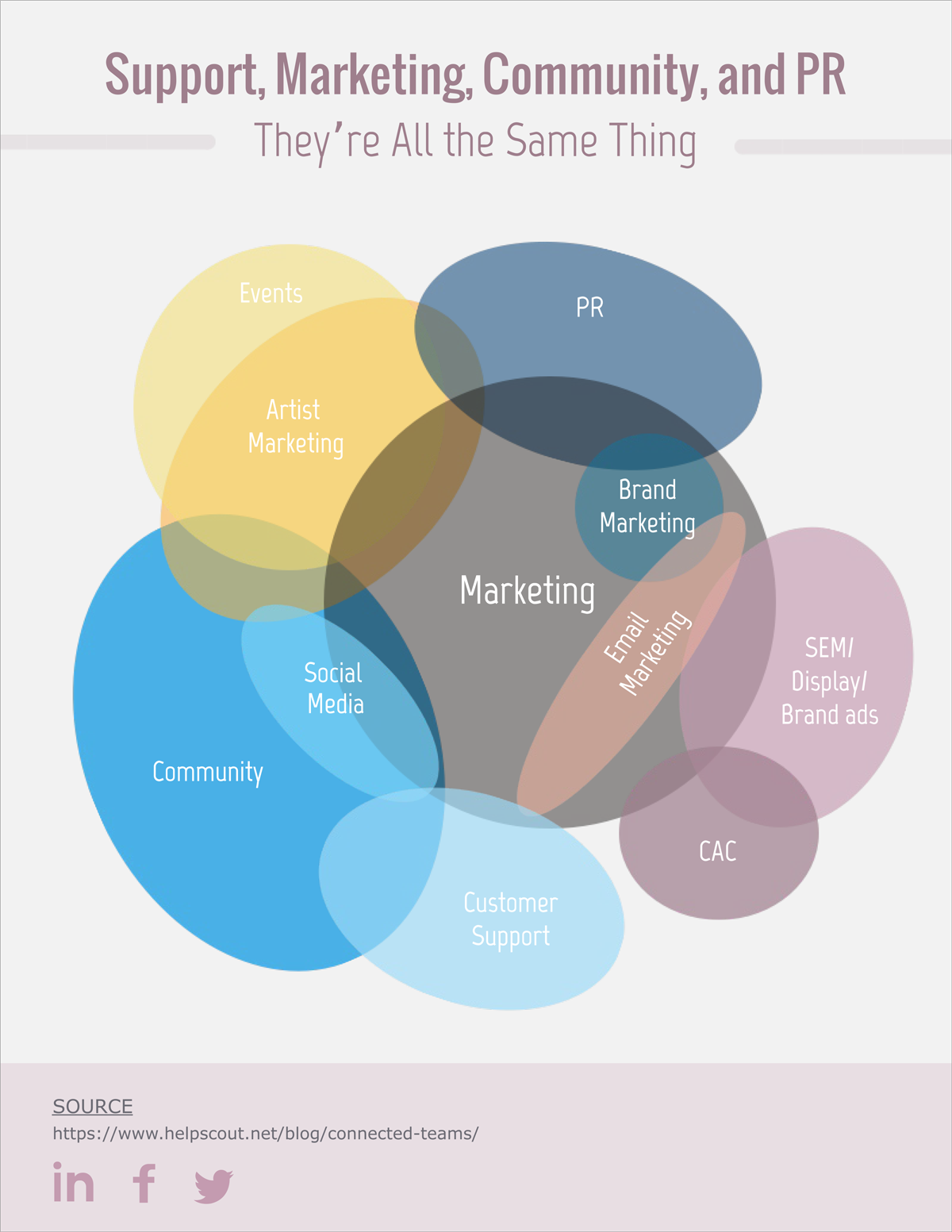 hight resolution of  marketing venn diagram