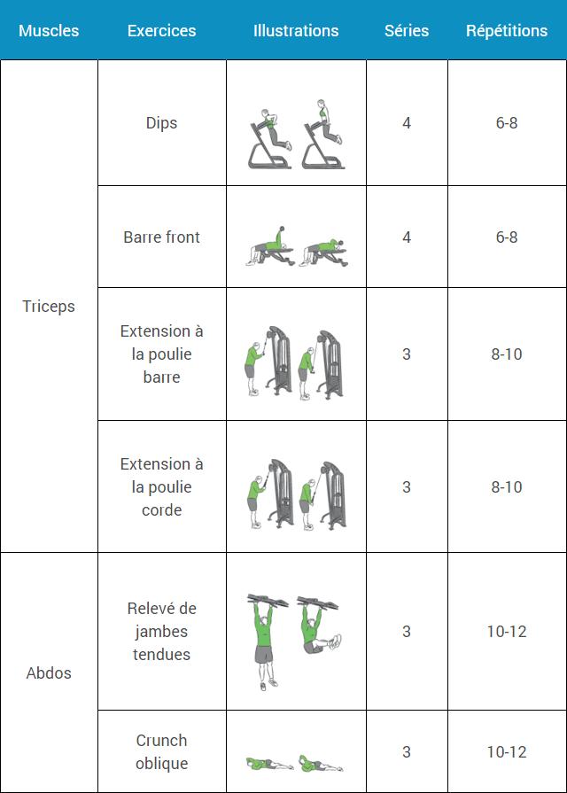 Programme de musculation pour débutant sur 6 semaines. Comprend un guide  des entraînements pour commencer une prise de masse avec haltères et  appareils de ... 948c1f5c532