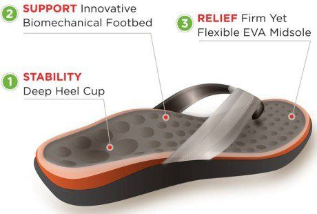 provide footbed flops most flip in womens women comfortable levels they summer the comfort different featured flop is for comforter aspect types that best have a important top collection ultimate