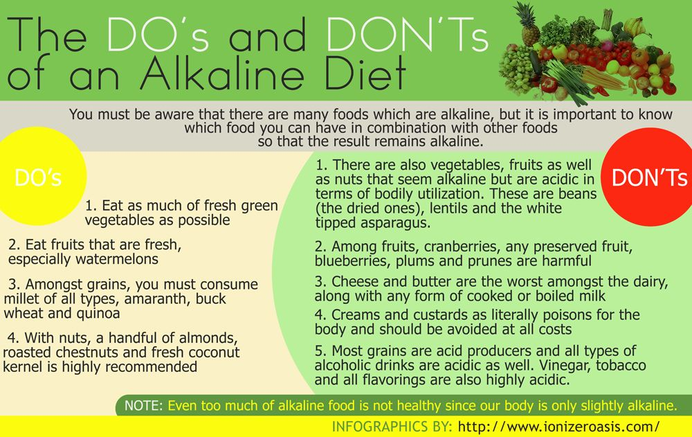 List Of Non Acid Forming Foods