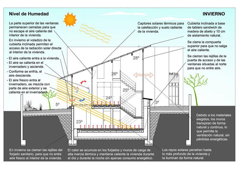 Gaia, Proyecto inmobiliario de Eco-Urbanismo, diseño, arquitectura ...