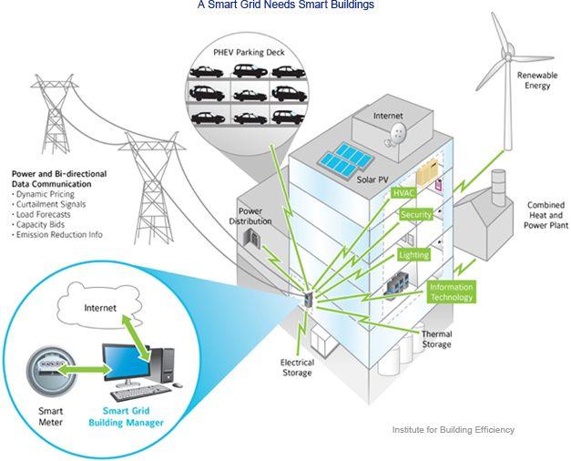 What Is A Smart Building Smart Building Building Illustration Solar Pv