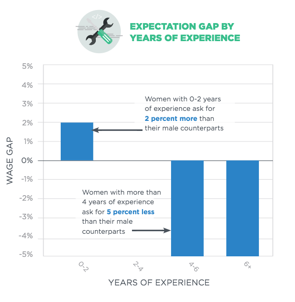 New study shows women in tech ask for less  and receive it