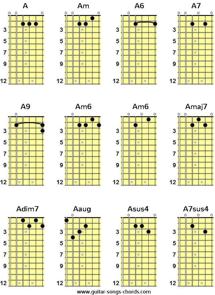 A Gitarren Grifftabelle A Guitar Chord Chart A Gitarrengriffe